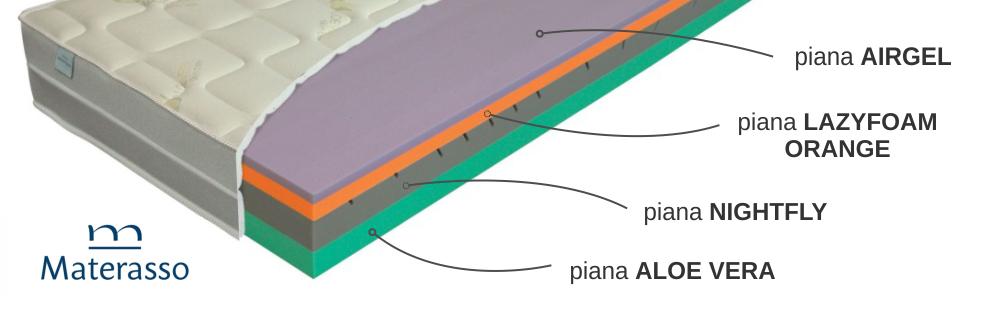 materasso natura airgel przekrój