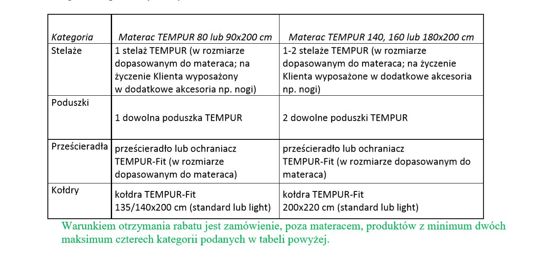 Promocja Tempur Wellness